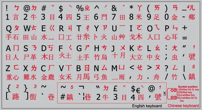 Chinese English Non Tran Pc
