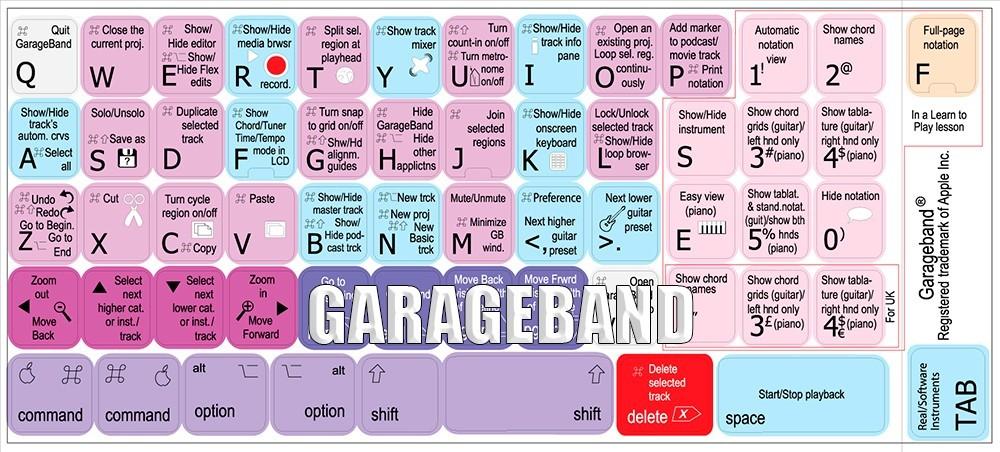 Garageband keyboard stickers