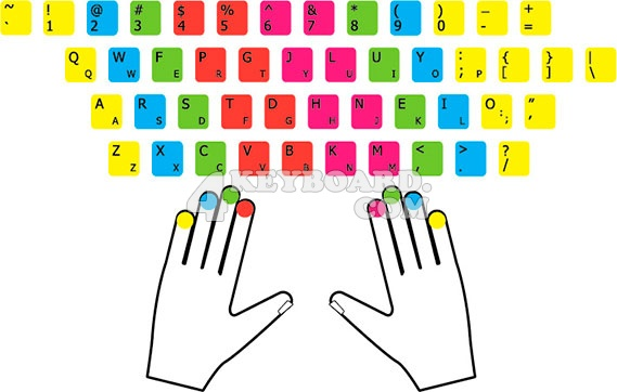 Best keyboard for learning to play xbox